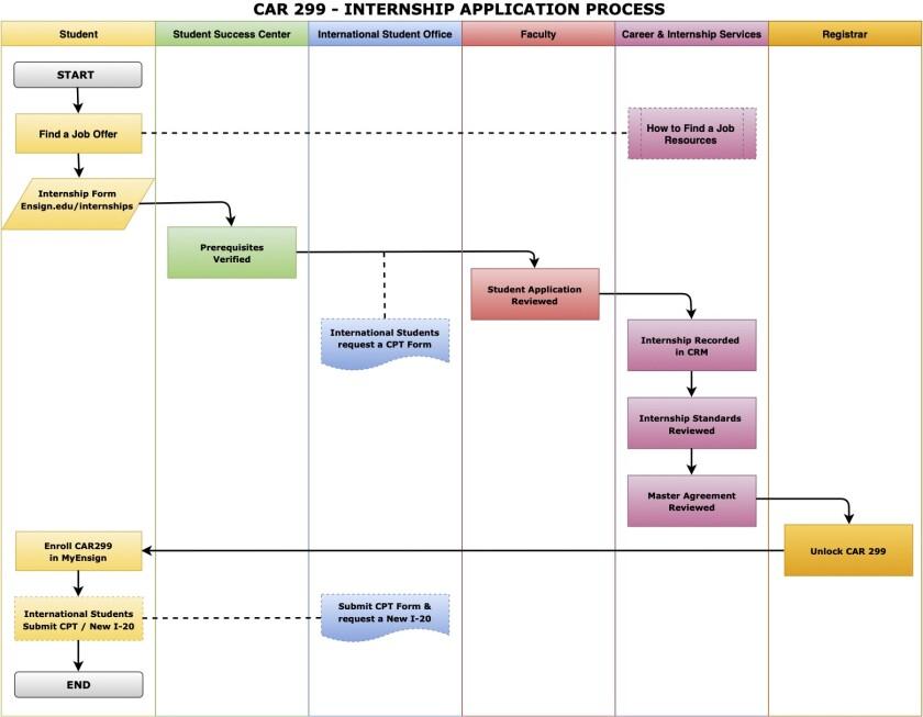 Internship Process AAS_1.jpg